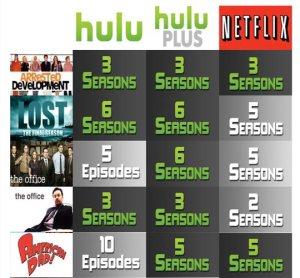 Comparing tv show access.  Netflix vs. Hulu